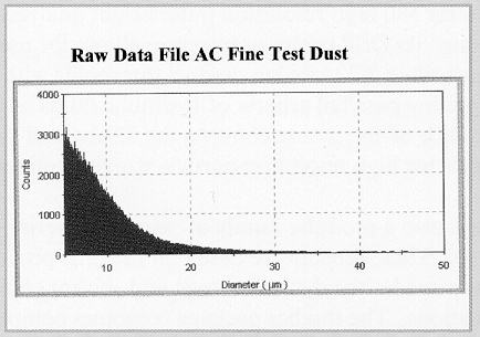 Graph of AC Fine Test Dust